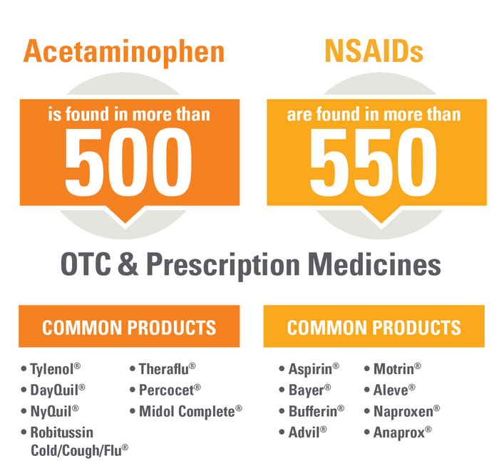 AGAGutCheck Medicine Count Graphic - SahmReviews.com