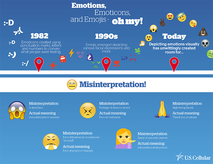 Does an emoji really mean what you think it means? The misinterpretations of emojis is a bigger problem than most realize. - SahmReviews.com